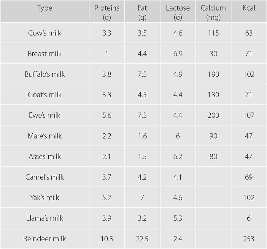 Milk Its Average Nutritional Value And Calcium Content Estonian Dairy Association